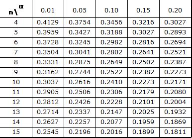 Lilliefors Test Table | Real Statistics Using Excel