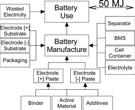 Life cycle analysis of three battery chemistries for PHEVs