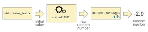 How to Generate a Collection of Random Numbers in Modern