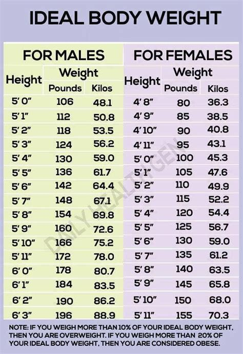 Ideal Body Weight Chart This is obviously very average or