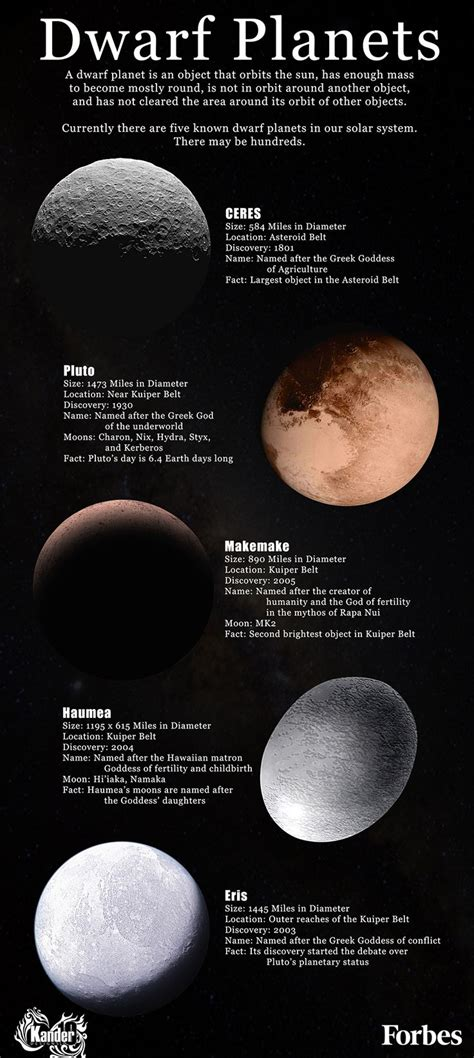A dwarf planet is an object that orbits the sun, has
