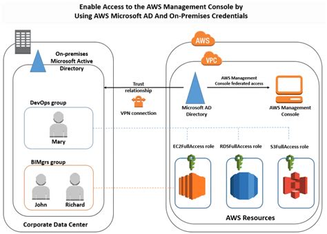 How to Access the AWS Management Console Using AWS