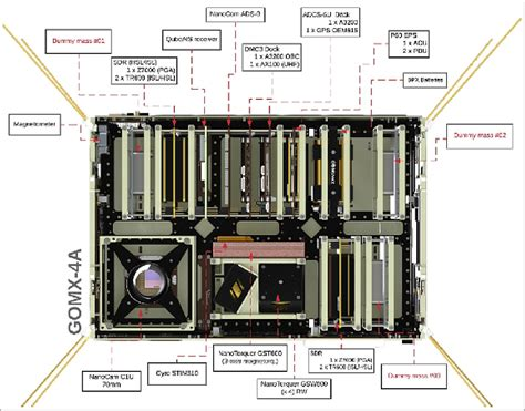 GomX-4 - Satellite Missions - eoPortal Directory