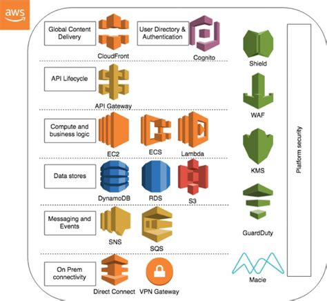 Offer Developer APIs to Your Partners and Customers | AWS