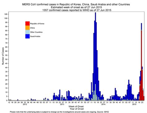 WHO   Middle East respiratory syndrome coronavirus (MERS
