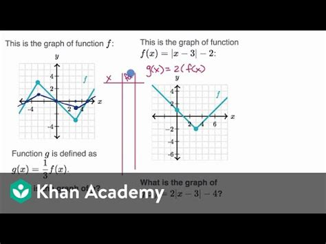 Scaling functions vertically: examples (video) | Khan Academy